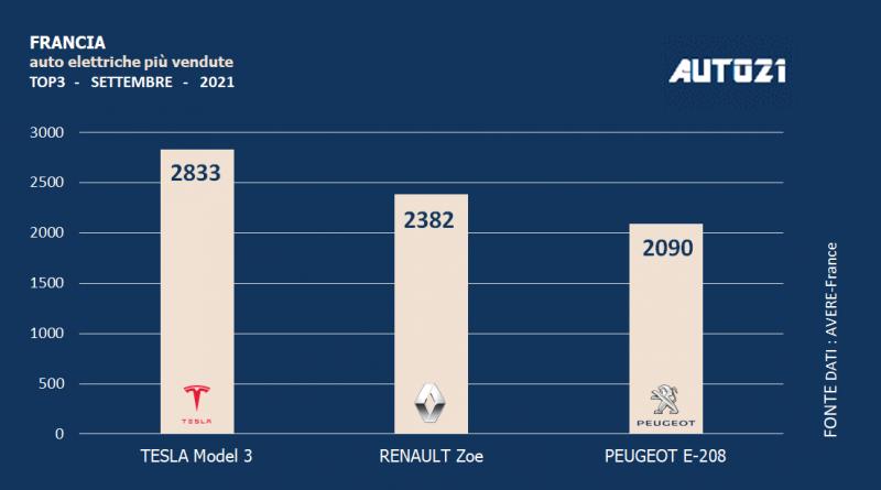 Francia: auto elettriche più vendute - settembre 2021