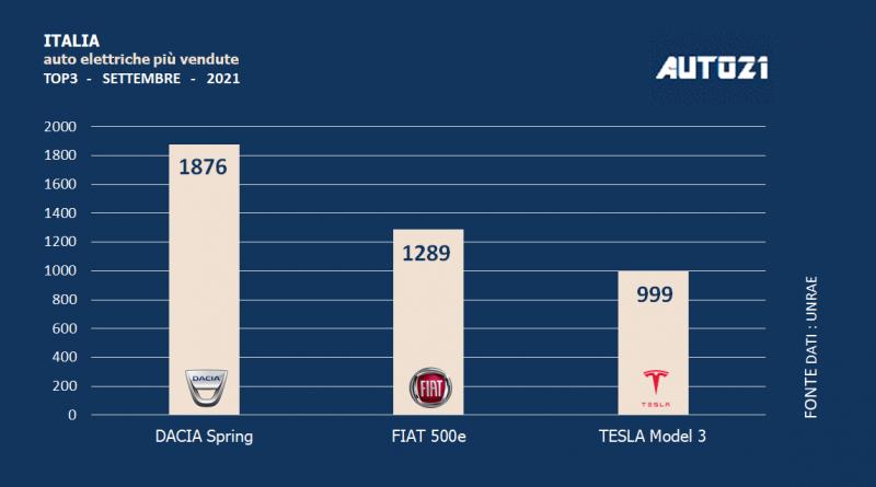 Italia: auto elettriche più vendute - settembre 2021